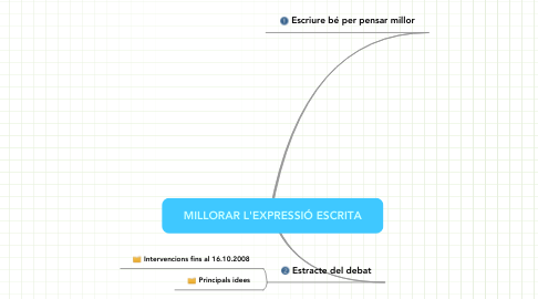 Mind Map: MILLORAR L