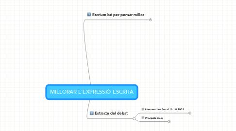 Mind Map: MILLORAR L'EXPRESSIÓ ESCRITA