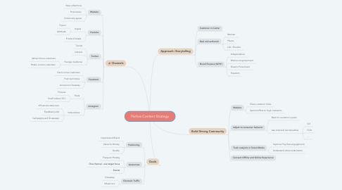 Mind Map: Parfois Content Strategy