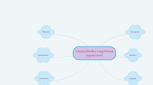 Mind Map: Capacidades cognitivas superiores