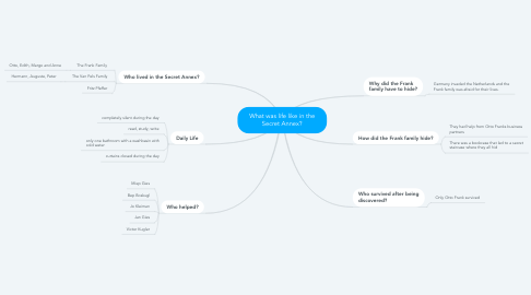 Mind Map: What was life like in the Secret Annex?