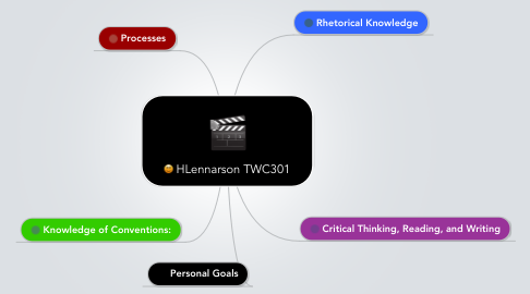 Mind Map: HLennarson TWC301