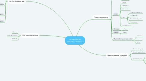 Mind Map: Застройщик  эконом-сегмента