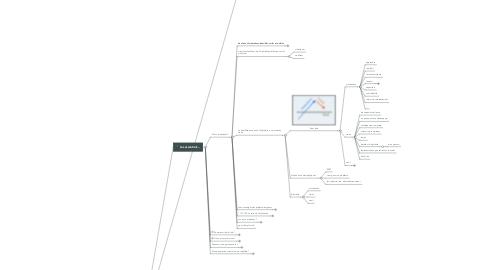 Mind Map: Tourner autour du CO...FPSPP