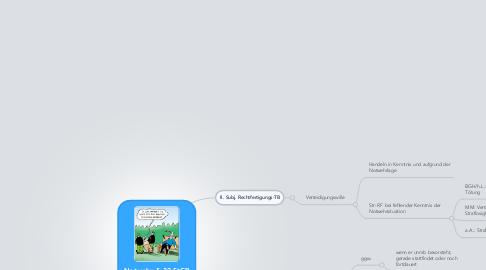 Mind Map: Notwehr, § 32 StGB