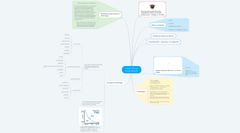 Mind Map: Design Tinking/ Design Research