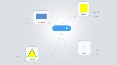 Mind Map: 2D Shapes