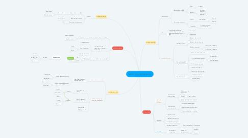 Mind Map: Teoría macroeconomica