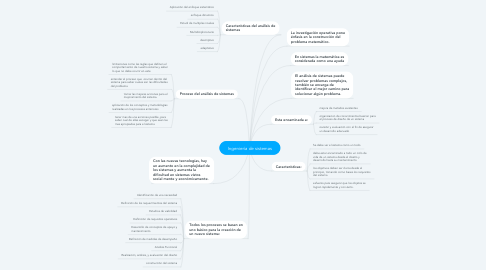 Mind Map: Ingeniería de sistemas