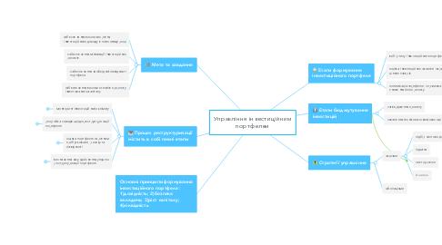 Mind Map: Управління інвестиційним портфелем