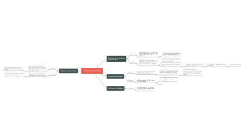 Mind Map: Tabellen en grafieken
