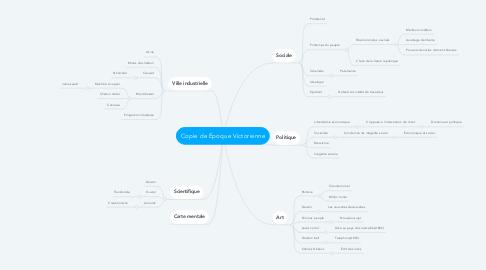 Mind Map: Copie de Époque Victorienne