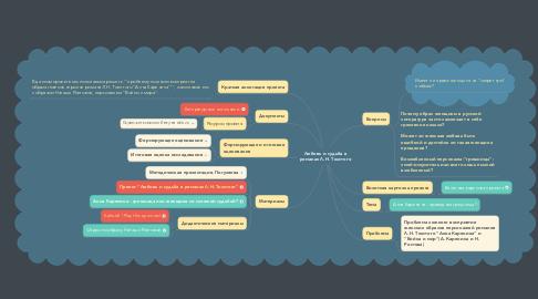 Mind Map: Любовь и судьба в романах Л.Н. Толстого