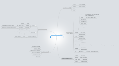 Mind Map: AOH en Latinoamerica