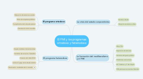 Mind Map: El FMI y los programas ortodoxo y heterodoxo