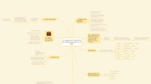 Mind Map: La Cadena de Suministro del Almacenamiento en la Nube.