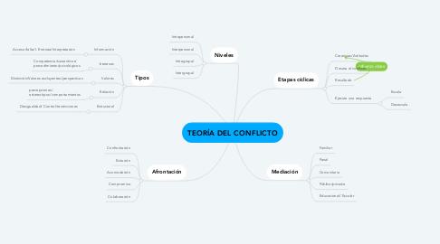 Mind Map: TEORÍA DEL CONFLICTO