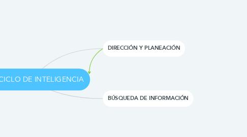 Mind Map: CICLO DE INTELIGENCIA