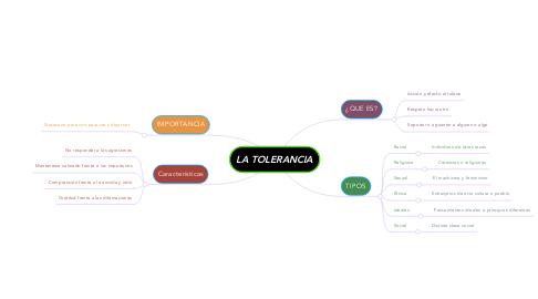Mind Map: LA TOLERANCIA
