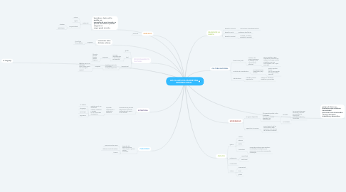 Mind Map: LAS CLAVES DEL MARKETING INTERNACIONAL