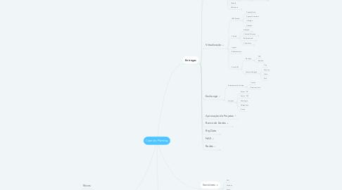 Mind Map: Capacity Planning