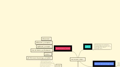 Mind Map: PSICOLOGIA CLINICA