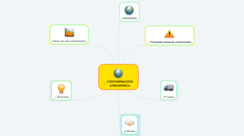 Mind Map: CONTAMINACION ATMOSFERICA