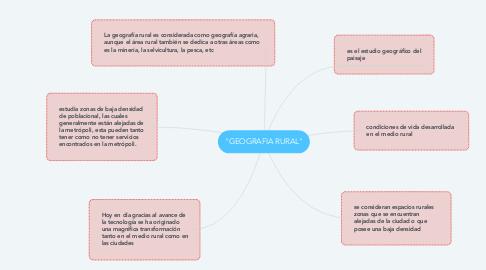 "Mind Map: ""GEOGRAFIA RURAL"""