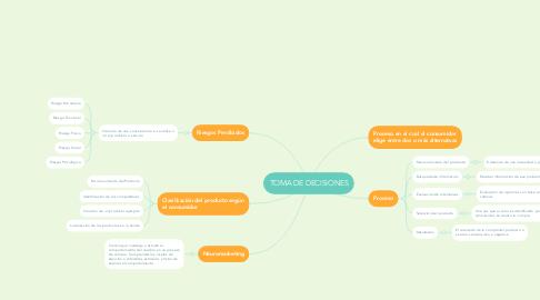 Mind Map: TOMA DE DECISIONES