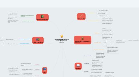 Mind Map: Accesibilidad a la red dentro de una Administración Educativa