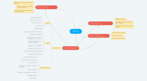 Mind Map: DESECO