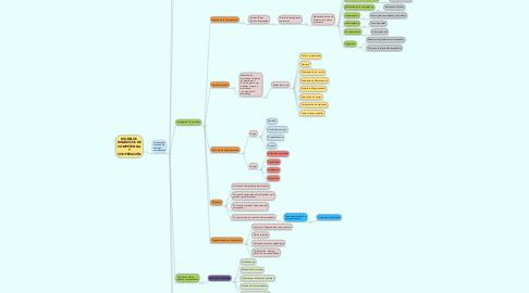 Mind Map: MODELOS DINÁMICOS DE COMPETENCIA Y COOPERACIÓN