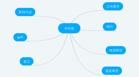 Mind Map: 커버링