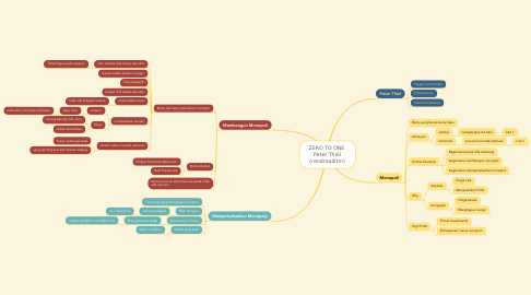 Mind Map: ZERO TO ONE  Peter Thiel (rendraaditm)