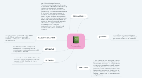Mind Map: Processing