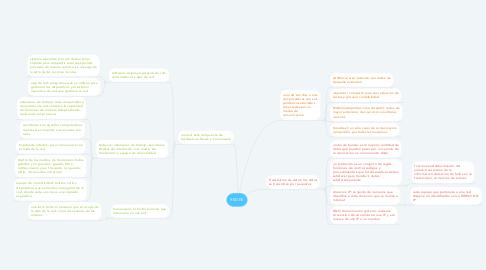 Mind Map: REDES