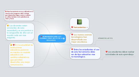 Mind Map: HERRAMIENTAS WEB 2.0 Y LEARNING COMO APOYO DE LA EDUCACION