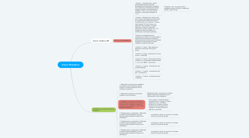Mind Map: Запуск Марафона