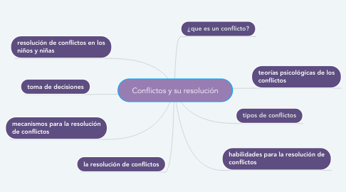 Mind Map: Conflictos y su resolución