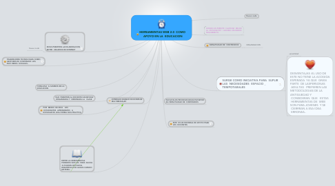 Mind Map: HERRAMIENTAS WEB 2.0  COMO  APOYO EN LA  EDUCACION