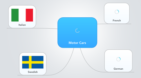 Mind Map: Motor Cars