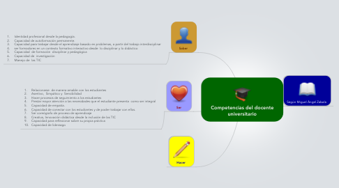 Mind Map: Competencias del docente universitario