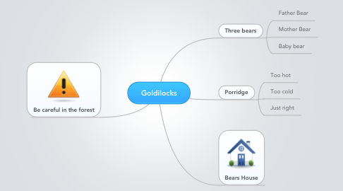 Mind Map: Goldilocks