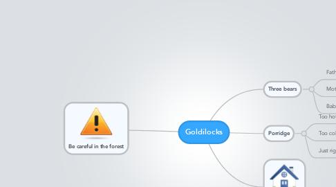 Mind Map: Goldilocks