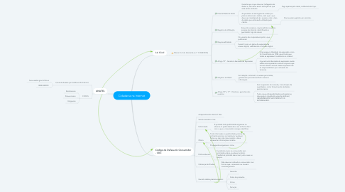Mind Map: Cidadania na Internet