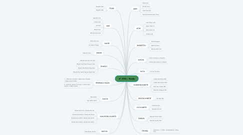 Mind Map: 6º. KYU – Verde
