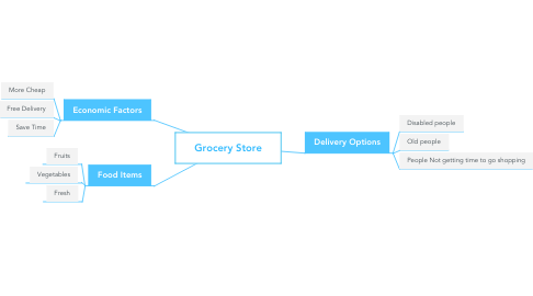 Mind Map: Grocery Store