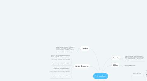 Mind Map: Antropologia