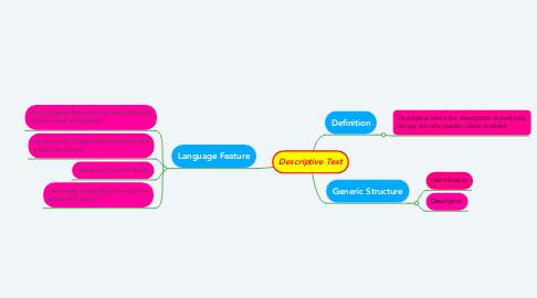 Mind Map: Descriptive Text