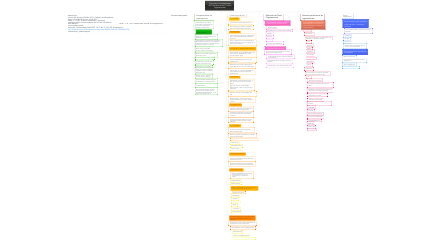 Mind Map: Conceptos Fundamentales de Organizaciones y Cultura Organizacional